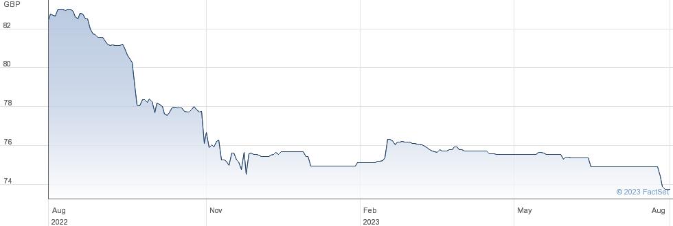 BRIT 6.625% performance chart