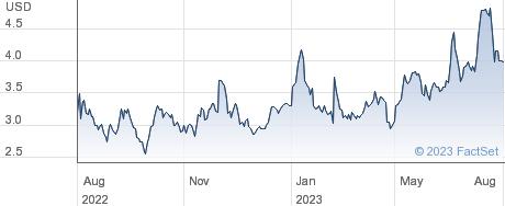 Mesoblast Ltd performance chart