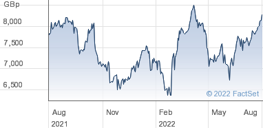 London Stock Exchange Group plc Share Price (LSE) Ordinary 6