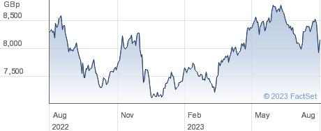 LON.STK.EXCH performance chart