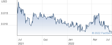 Planet Resource Recovery Inc performance chart