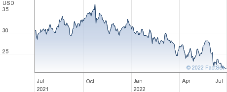 Koppers Holdings Inc performance chart
