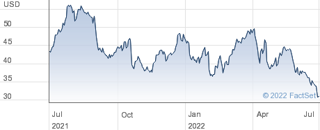Ternium SA performance chart