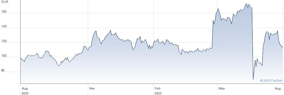 Ses Imagotag SA performance chart