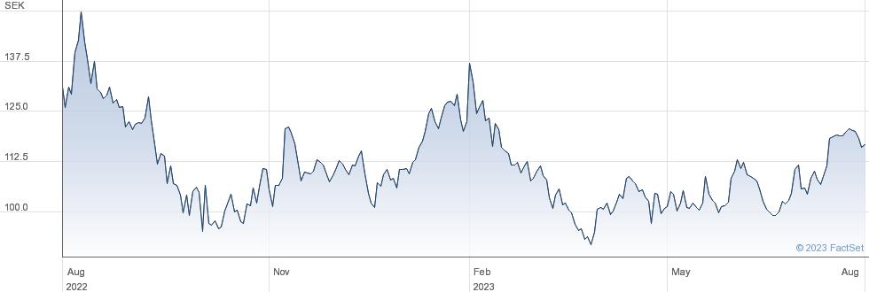 Castellum AB performance chart