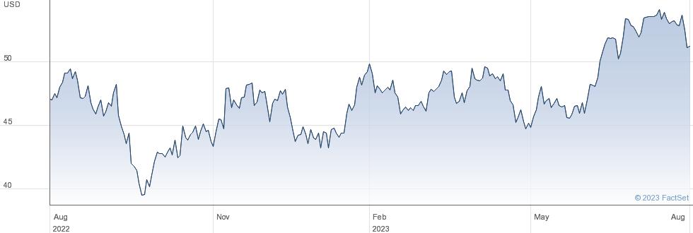 PotlatchDeltic Corp performance chart