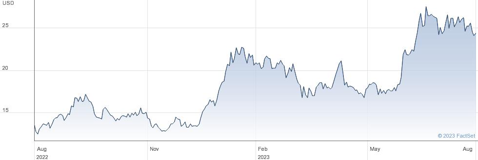 Banco Macro SA performance chart