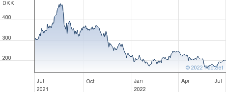 Cbrain A/S performance chart
