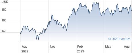 Grupo Aeroportuario del Pacifico SAB de CV performance chart