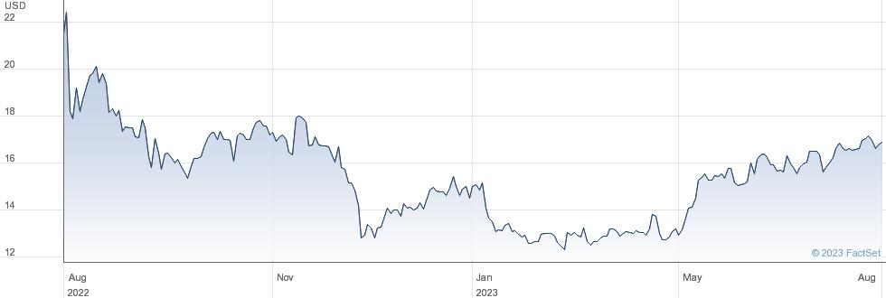 Liquidity Services Inc performance chart