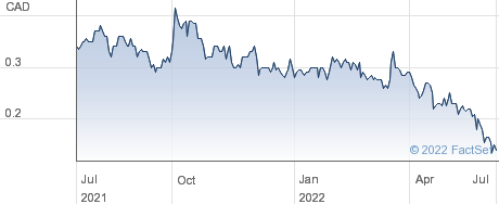 Salazar Resources Ltd performance chart