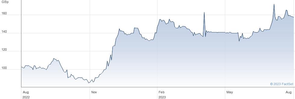 HORIZONTE MIN. performance chart