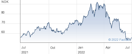 Norsk Hydro ASA performance chart