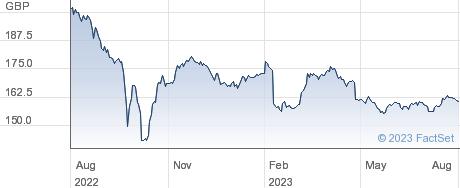 TESCO1.982% performance chart