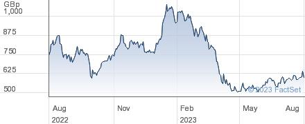 TUI AG performance chart