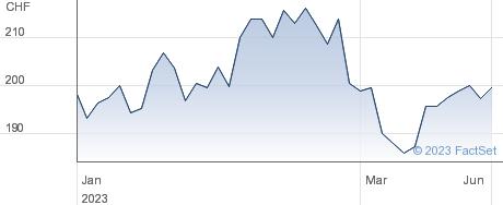 Schindler Holding AG performance chart