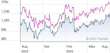 Alliance Trust plc Share Price (ATST) Ordinary 2 5p Shares