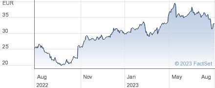 Konecranes Abp performance chart