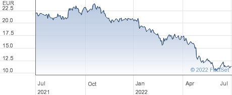 Patrizia AG performance chart