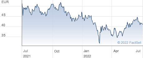 iShares Dow Jones China Offshore 50 (DE) performance chart