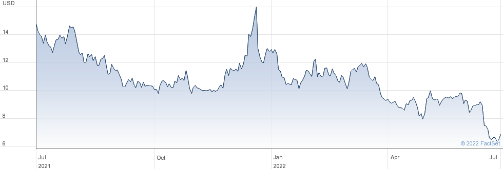 Himax Technologies Inc performance chart