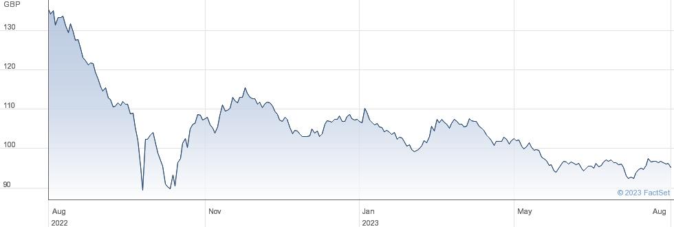 4 1/4% 46 performance chart