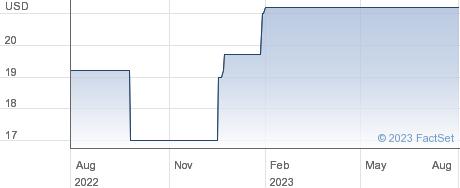 CHINA STEEL GDS performance chart