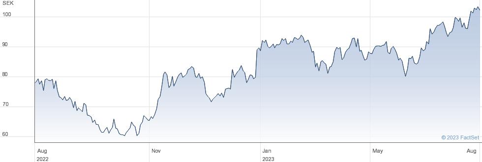 Husqvarna AB performance chart