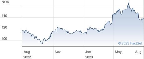 Atea ASA performance chart