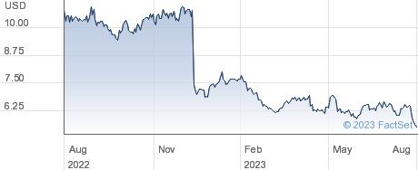 Vanda Pharmaceuticals Inc performance chart