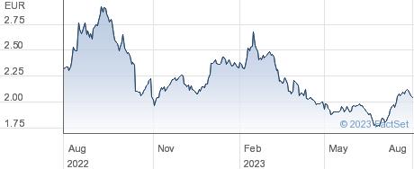 Koninklijke BAM Groep NV performance chart