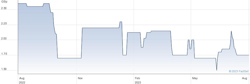 CADOGAN performance chart