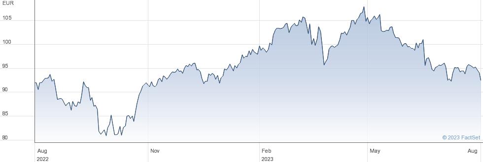 Eiffage SA performance chart