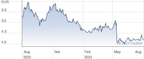 Altri SGPS SA performance chart