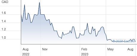 Jemtec Inc performance chart