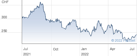 Kuehne und Nagel International AG performance chart