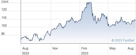 Spar Nord Bank A/S performance chart