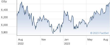 ISHR MSCI NA performance chart