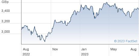 ISHR EUR X-UK performance chart