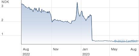 Nordic Mining ASA performance chart