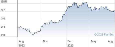 Piaggio & C SpA performance chart