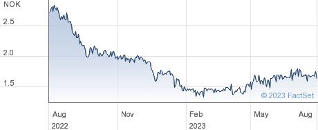 Oceanteam ASA performance chart
