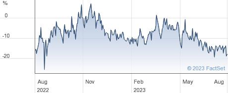 GEIGER COUNTER performance chart