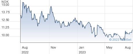 Dno ASA performance chart