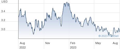 ETFS ALUMINIUM performance chart