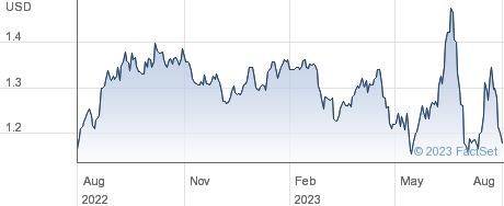 ETFS CORN performance chart