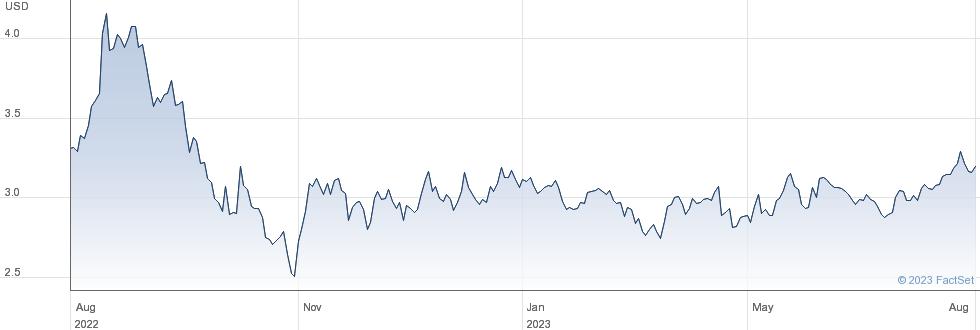 WT COTTON performance chart