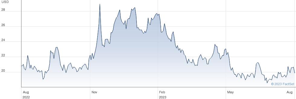 WT NICKEL performance chart
