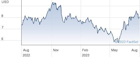 ETFS SOYBN.OIL performance chart