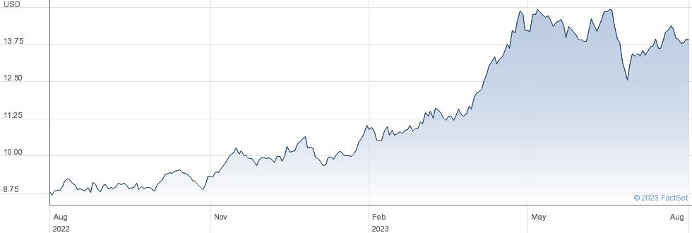 WT SUGAR performance chart